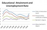 education-attainment-unemployment-rate
